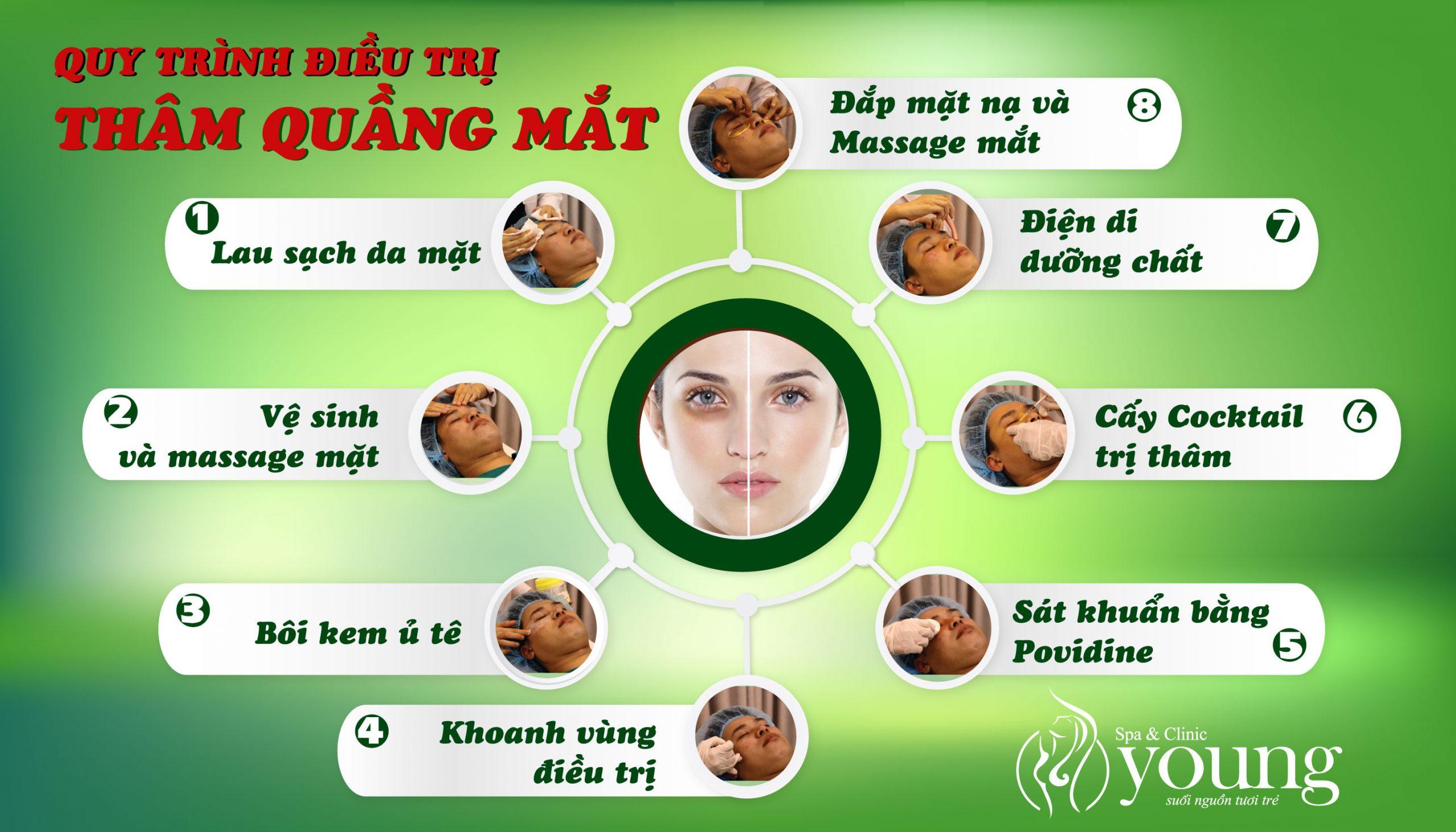 Quy trình điều trị thâm quầng mắt